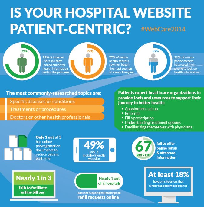 US Hospital Websites lack Digital Patient Features